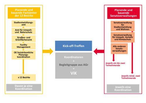 Umsetzungskonzept zu den Leitlinien für Beteiligung der Bürger*innen an der räumlichen Stadtentwicklung im Land Berlin
